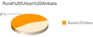 Ambala census population